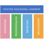 Educational Leaders, we salute you and support you!